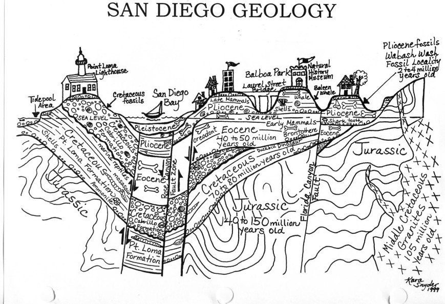 Cross Section of San Diego Gelogy