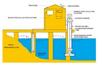New method for tidal monitoring