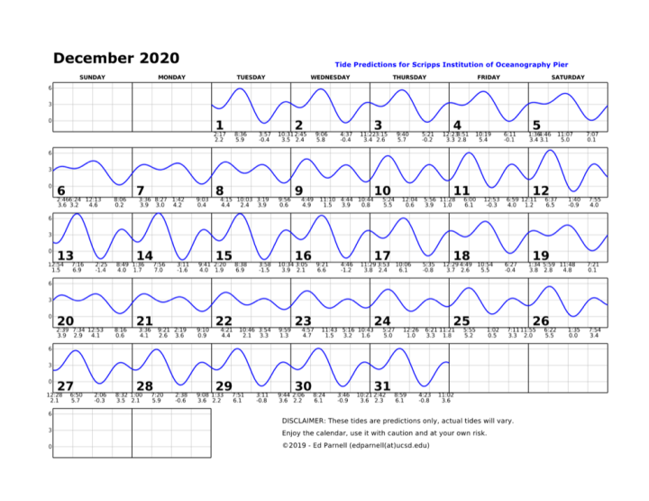 December 2020 calendar with single squiggly horizontal line through squares indicates high and low tides. Everyday the line goes down twice and up twice. The lowest tide during park hours is at 3:11pm on the 14th. This tide is a negative 1.6. Contact edparnell@ucsd.edu for more details about the calendar.