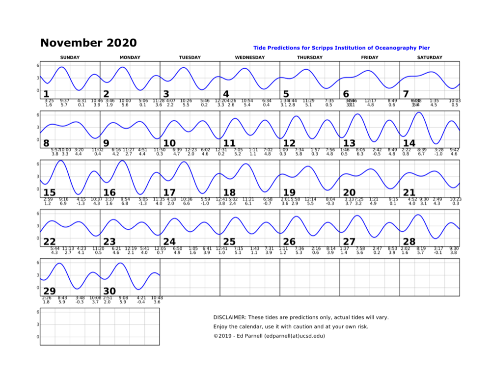 November 2020 calendar with single squiggly horizontal line through squares indicates high and low tides. Everyday the line goes down twice and up twice. The lowest tide during park hours is at 4:15pm on the 15th. This tide is a negative 1.3. Contact edparnell@ucsd.edu for more details about the calendar.
