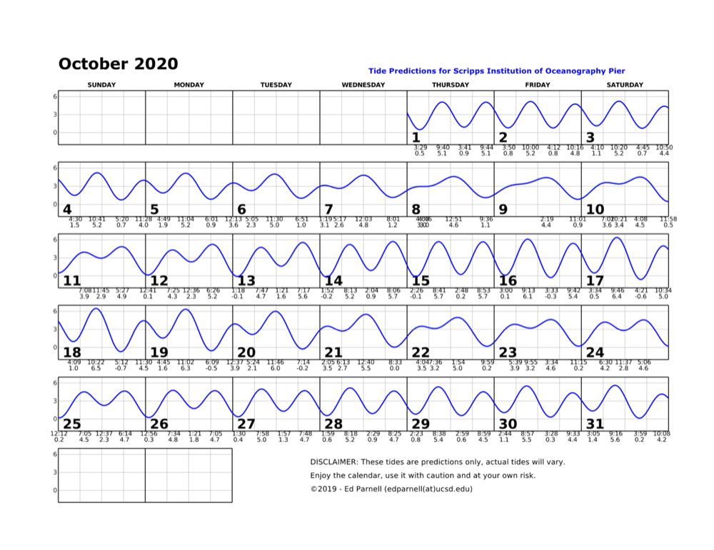 October 2020 calendar with single squiggly horizontal line through squares indicates high and low tides. Everyday the line goes down twice and up twice. The lowest tide during park hours is at 3:33pm on the 16th. This tide is a negative 0.3. Contact edparnell@ucsd.edu for more details about the calendar.