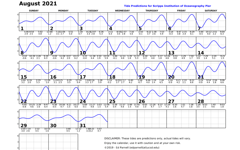 August 2021 calendar with single squiggly horizontal line through squares indicates high and low tides. Everyday the line goes down twice and up twice. Contact edparnell@ucsd.edu for more details about the calendar.