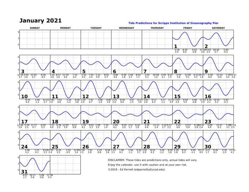 January 2021 calendar with single squiggly horizontal line through squares indicates high and low tides. Everyday the line goes down twice and up twice. The lowest tide during park hours is at 4:15pm on the 15th. This tide is a negative 1.3. Contact edparnell@ucsd.edu for more details about the calendar.