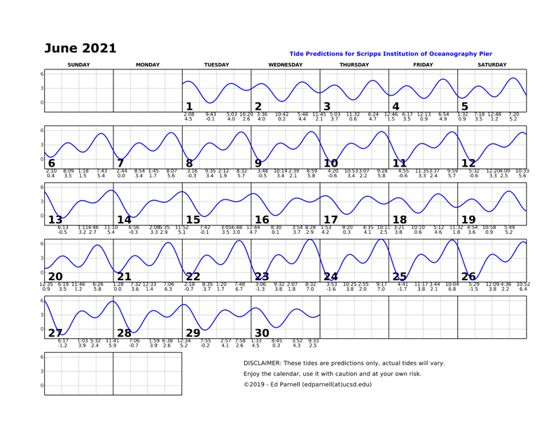June 2021 calendar with single squiggly horizontal line through squares indicates high and low tides. Everyday the line goes down twice and up twice. Contact edparnell@ucsd.edu for more details about the calendar.