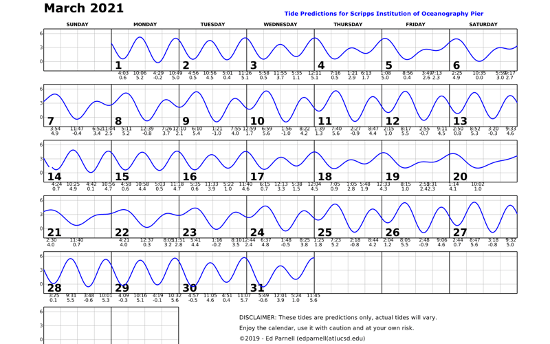 March 2021 calendar with single squiggly horizontal line through squares indicates high and low tides. Everyday the line goes down twice and up twice. Contact edparnell@ucsd.edu for more details about the calendar.