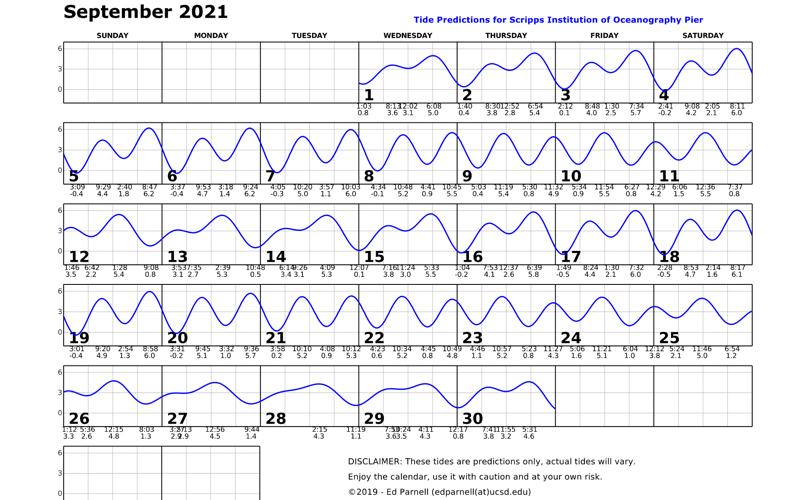 September 2021 calendar with single squiggly horizontal line through squares indicates high and low tides. Everyday the line goes down twice and up twice. Contact edparnell@ucsd.edu for more details about the calendar.